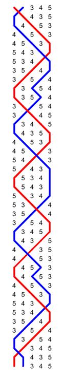 Plain Bob Doubles - blue line